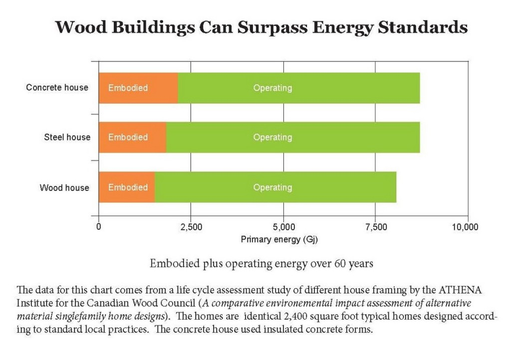 wood_buildings_can_surpass_energy_standards