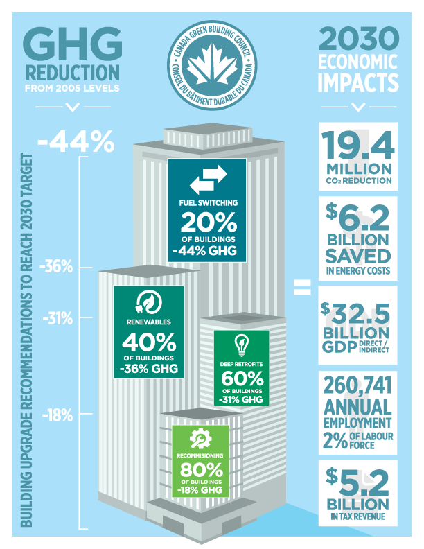 Building Solutions To Climate Change - Infographic